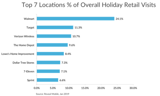 Data: Walmart wins holiday store visits, Sears' failure is likely JCPenney and Kohl's gain