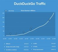 DuckDuckGo's Billions Of Searches Detract From Google, Bing Advertisers