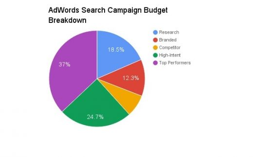 Google Tells Some Advertisers It Will Handle Campaign Strategies