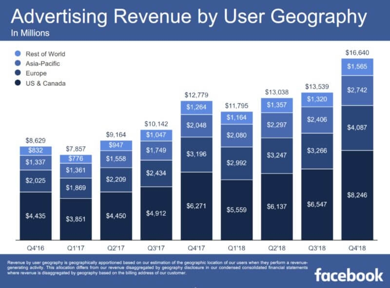 Facebook ad revenue tops $16.6 billion, driven by Instagram, Stories | DeviceDaily.com