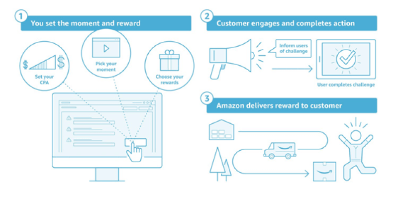 'Amazon Moments' tool gives brands new way to build, deliver loyalty campaigns | DeviceDaily.com