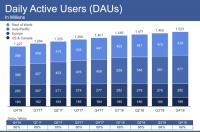 Facebook ad revenue tops $16.6 billion, driven by Instagram, Stories