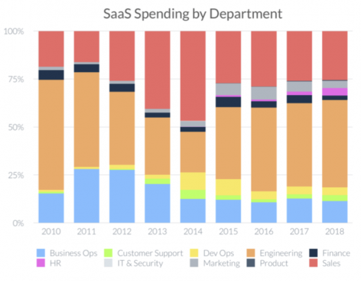 New report: Most companies have 'orphaned' SaaS apps in their stacks