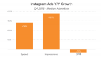Reports: Instagram advertisers stay loyal, keep spending more