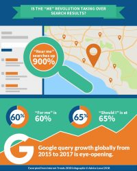 The Big Internet Trends Impacting Local Search Marketing Right Now