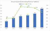 Amazon's ad business continues to soar, topped $3 billion for first time in Q4