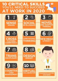By 2020, These 10 Employee Skills Will Soon Be In Huge Demand!