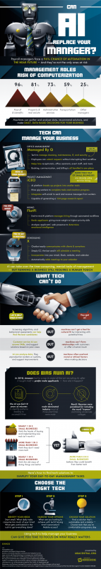 Can Tech Replace Your Manager? [Infographic]