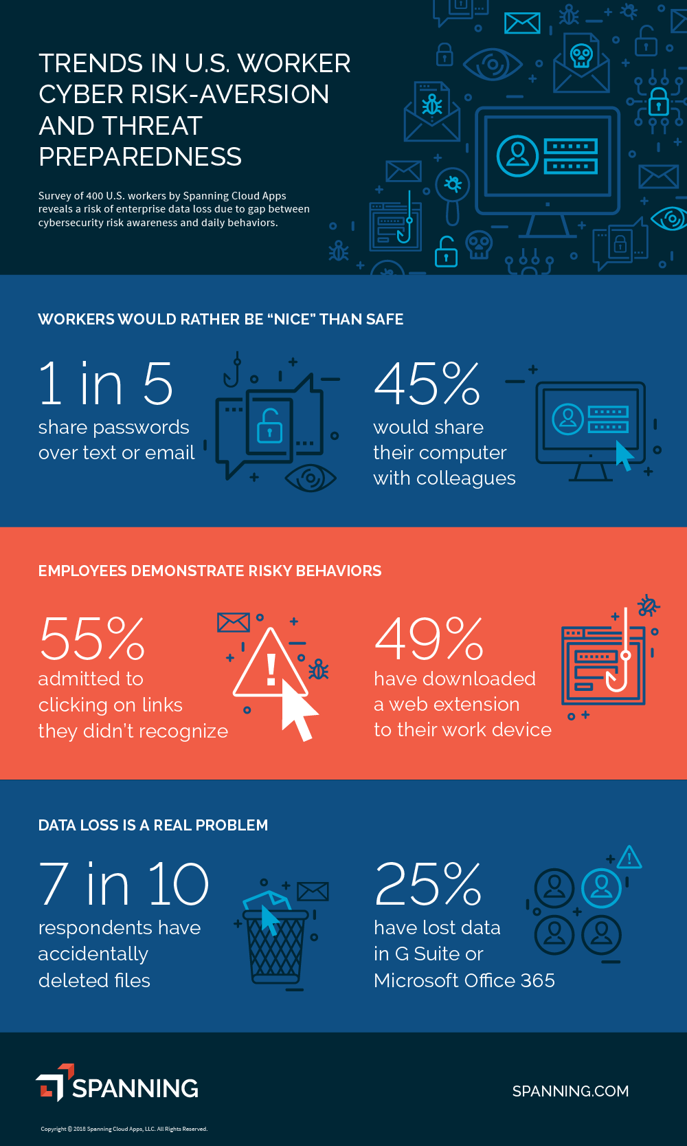 Employees are Cyber Secure in Theory, But Not in Practice [Infographic] | DeviceDaily.com