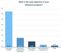 Marketers cautious about influencers' authenticity, per new survey