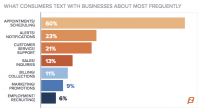 New survey: Consumers are texting to businesses that aren't set up to respond