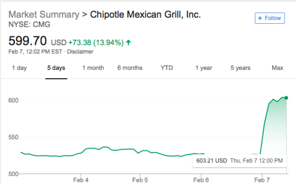 No beans about it: Chipotle just had its best day in years | DeviceDaily.com