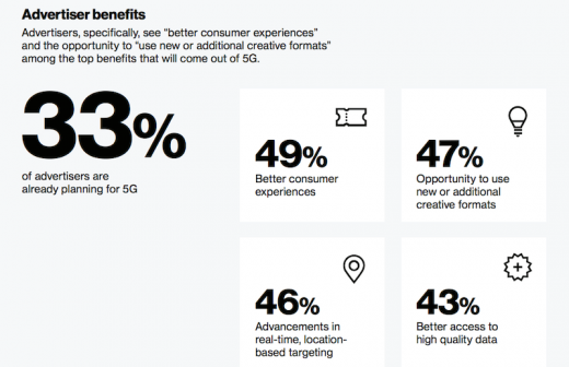 Verizon Media survey on 5G: Consumers expect better AR and video