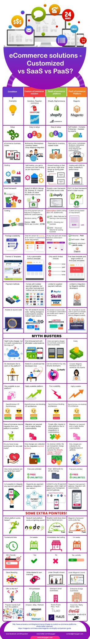 Why a Customized eCommerce Solution Can Be Better? [Infographic]