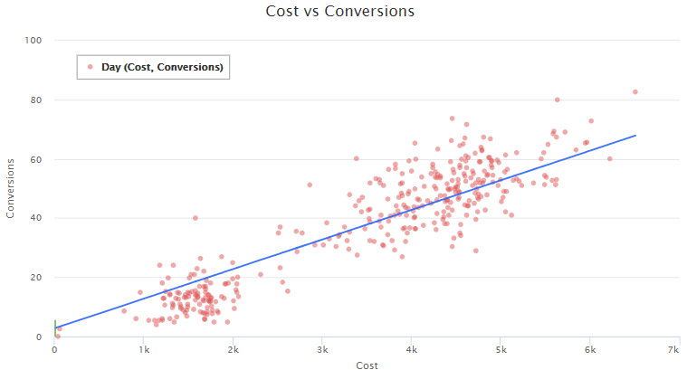 Regression analysis to improve Google Ads performance | DeviceDaily.com
