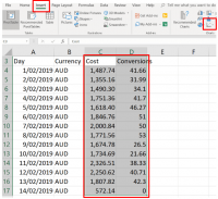 Regression analysis to improve Google Ads performance