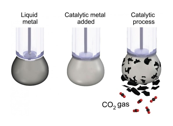 Scientists just figured out how to turn CO2 back into coal | DeviceDaily.com