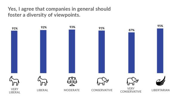 Politics are tearing tech companies apart, says new survey | DeviceDaily.com