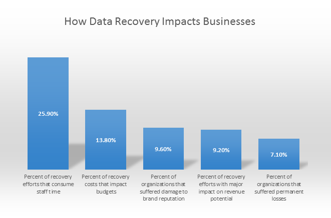 8 Things Every Business Should Know About Data Recovery   DeviceDaily.com