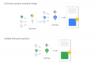 Google Ad Manager adopting first price auctions for programmatic display, video