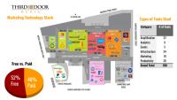 Inside look: Third Door Media's marketing technology stack