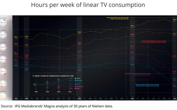 Magna Dives Deep Into Demos: 30-Year Analysis Reveals Polarization Of Linear TV, Ad Spending Too | DeviceDaily.com