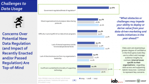 Marketers less concerned about data tech, IAB annual report finds