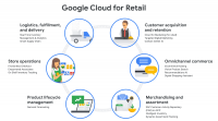 Google Cloud goes after commerce market with Cloud for Retail solutions