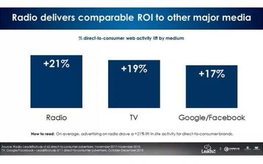 Google, Facebook Ads For DTC Retail Brands Drive Less Site Traffic Than Radio, TV