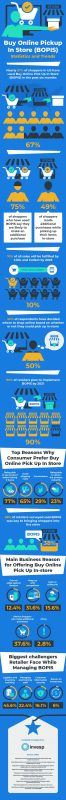 The Importance of Buy Online Pickup in Store [Infographic]