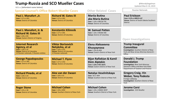 When will we see the whole Mueller report? | DeviceDaily.com