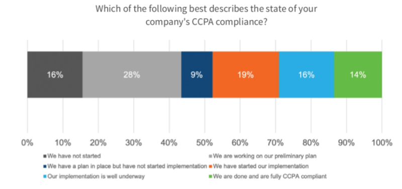 As CCPA deadline approaches, only 14% of enterprises fully compliant so far | DeviceDaily.com