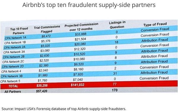 The Next Big Source Of Ad Fraud: Attribution | DeviceDaily.com
