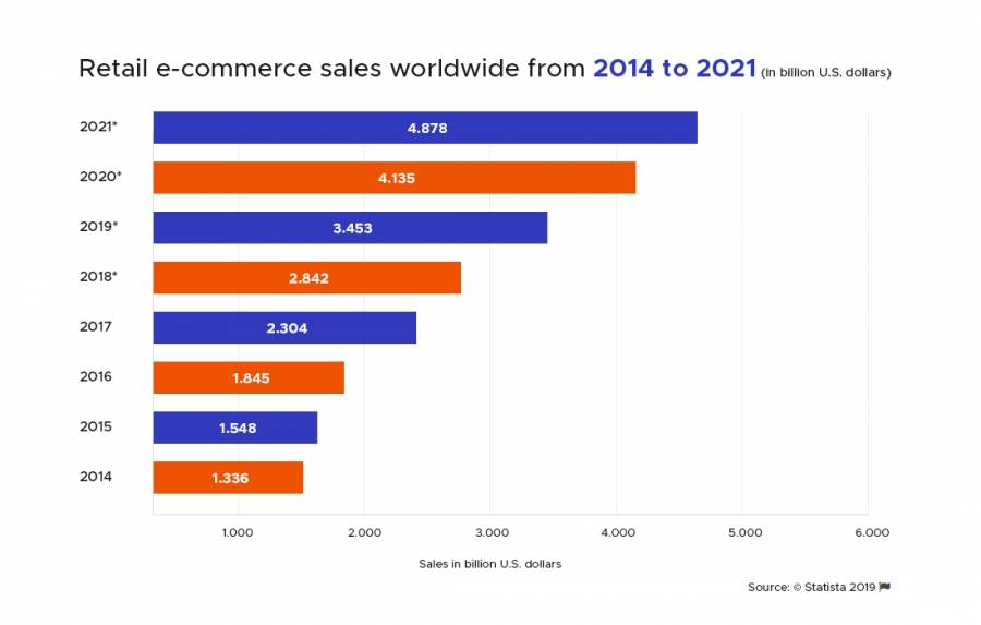 Changing E-commerce Landscape: Global Trends for 2019 and Beyond   DeviceDaily.com