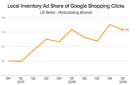 Local Inventory Ad Share of Google Shopping Clicks | DeviceDaily.com