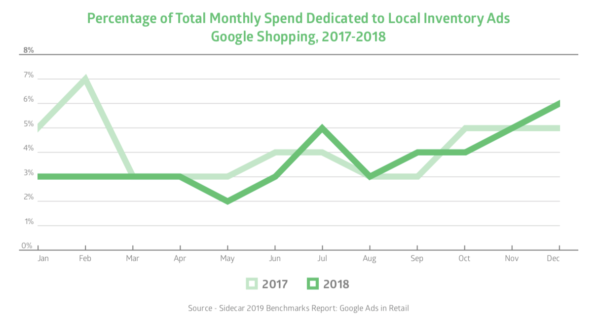 percentage of total monthly spend dedicated to local inventory ads | DeviceDaily.com