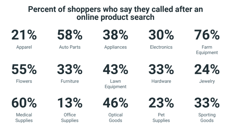 percent of shoppers who say they called afger an online product search | DeviceDaily.com