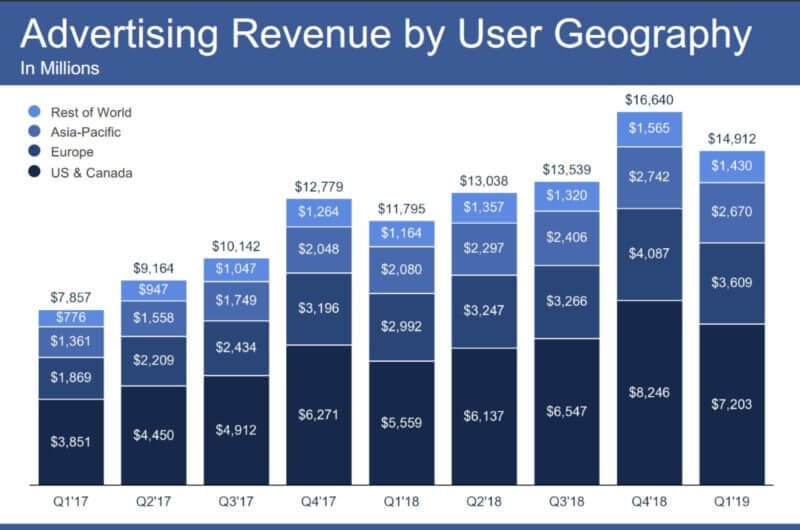 Facebook ad revenue keeps rising, 3 million advertisers using Stories Ads | DeviceDaily.com