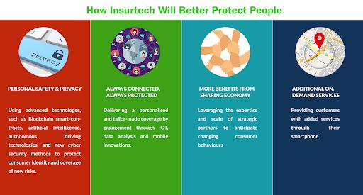 The FinTech Revolution in Insurance