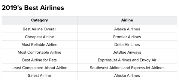 These are the best airlines if you're flying with a pet | DeviceDaily.com