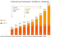 U.S. Digital Ad Revenue Passes $100 Billion, Driven By Video, Mobile