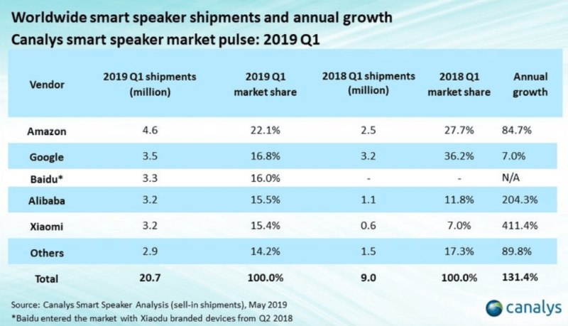 Smart speakers, smartphone shipments heading in opposite directions | DeviceDaily.com