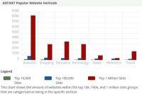PHP Vs ASP.NET: A Comprehensive Comparison Guide
