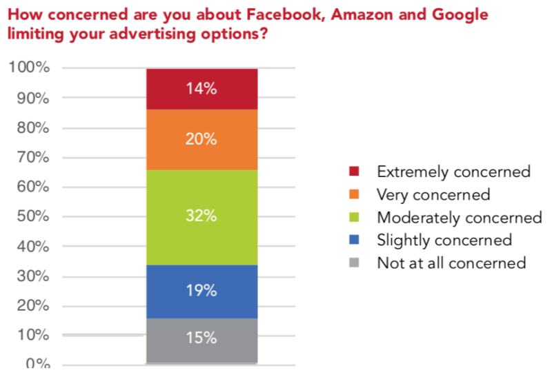 Marketers spending 43% of budgets on Google, Facebook, Amazon, want 'alternatives' | DeviceDaily.com