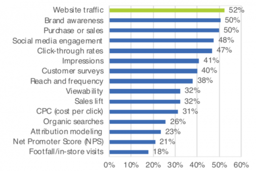 Survey finds 89% of marketers seeing increased sales using location data