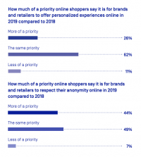 eCommerce Marketing Trends in 2019