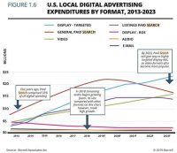 Are Brands Exiting An Era Of Search?
