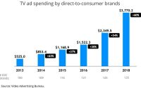 D2C Advertisers See Sharply Higher TV Ad Spending