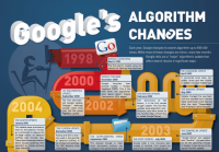 Google Alerts Search Professionals In Advance Of Core Search Algorithm Changes