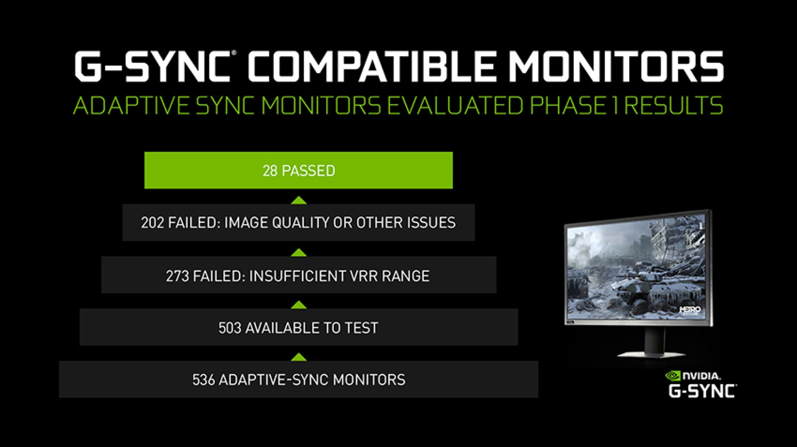 NVIDIA certifies another 16 gaming monitors as 'G-Sync Compatible' | DeviceDaily.com